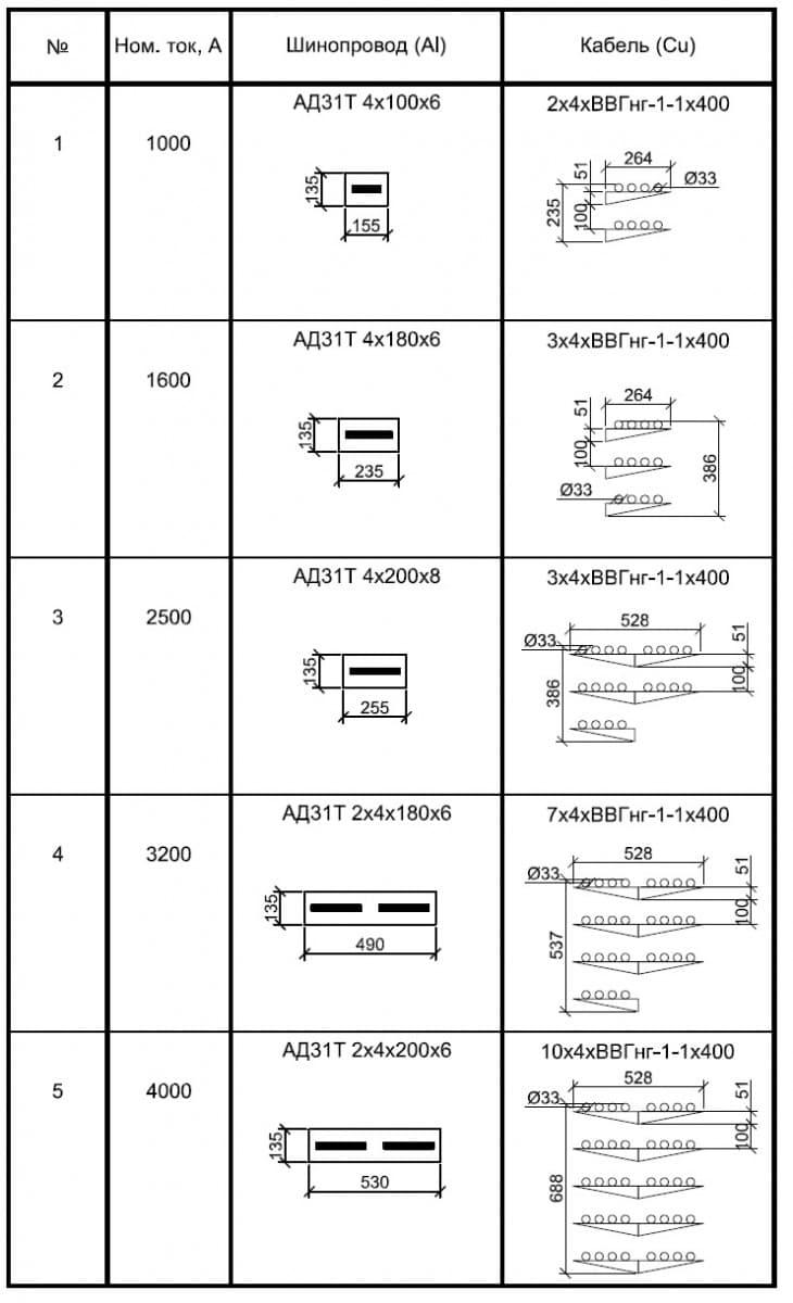 Сравнение габаритных размеров
