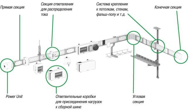 Компоненты шинопроводов