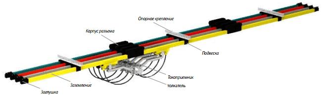 Открытые шинопроводы