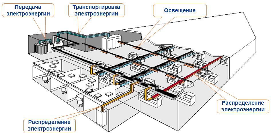 шинопровод применение