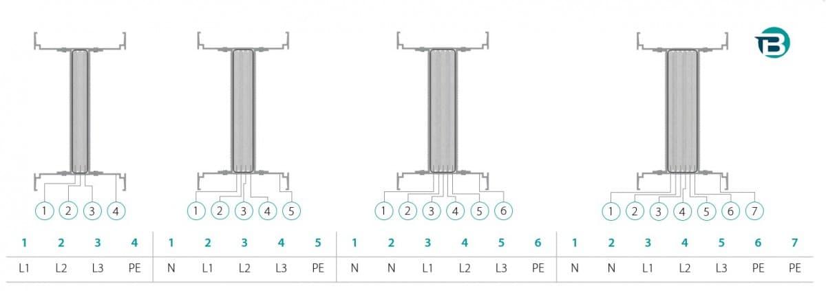 Конфигурация шинопровода